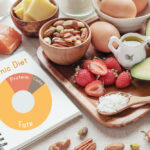 Ketogenic diet: What's the Keto diet and how does it help to reduce the weight?