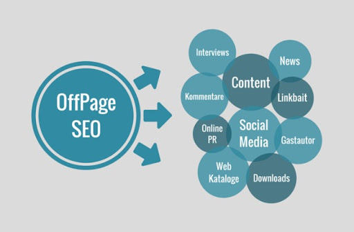 Off‐Page SEO: What It Is and Why It's Important